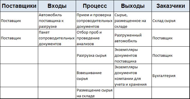 При заполнении таблицы